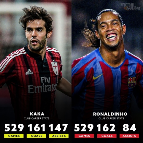 Legendų statistika klubiniame futbole